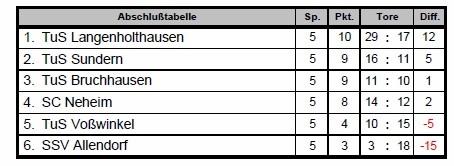 Abschlusstabelle der Vorrundengruppe A am 23.11.2014