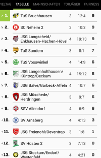 TuS A-Jugend Tabelle