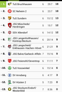TuS A-Jugend Tabelle - Spieltag 7