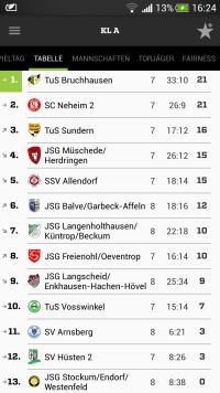 Tabelle der Kreisliga A Arnsberg am 8. Spieltag